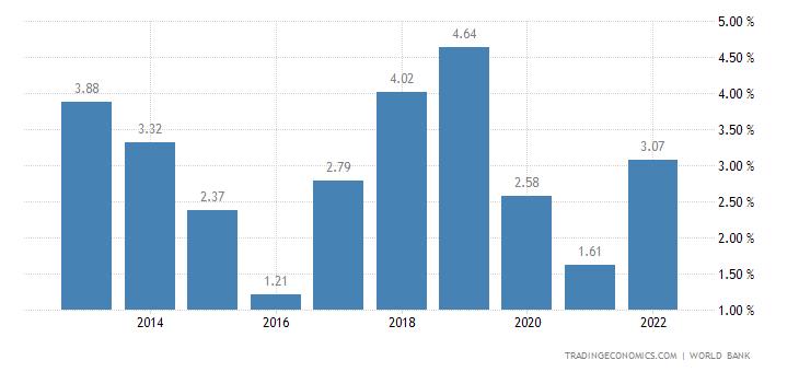 Deposit Interest Rate in Costa Rica