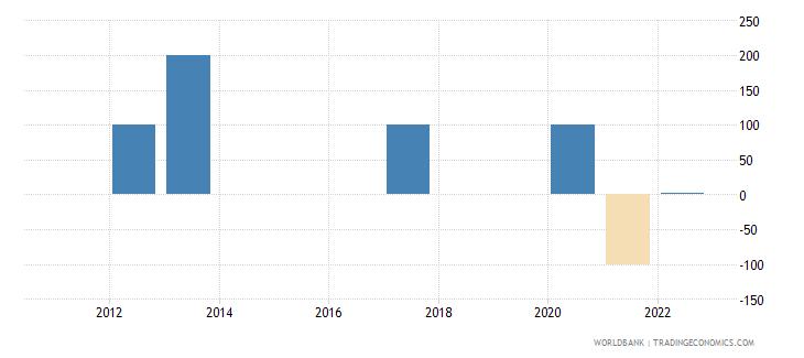 costa rica discrepancy in expenditure estimate of gdp current lcu wb data