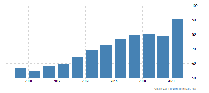 costa rica domestic credit provided by banking sector percent of gdp wb data