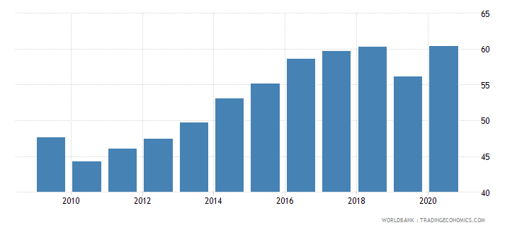 costa rica domestic credit to private sector percent of gdp wb data