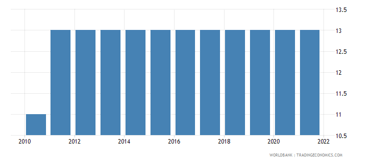 costa rica duration of compulsory education years wb data