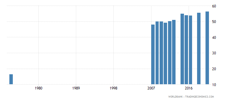 costa rica educational attainment at least completed lower secondary population 25 female percent cumulative wb data