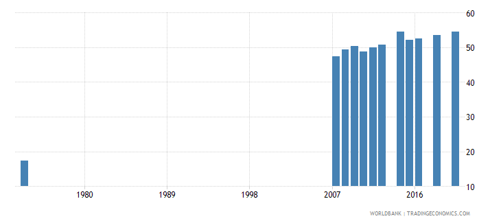 costa rica educational attainment at least completed lower secondary population 25 male percent cumulative wb data