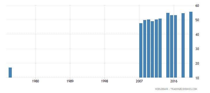 costa rica educational attainment at least completed lower secondary population 25 total percent cumulative wb data