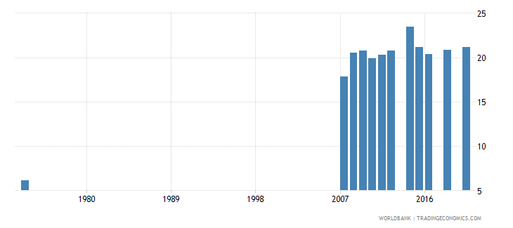 costa rica educational attainment at least completed short cycle tertiary population 25 male percent cumulative wb data