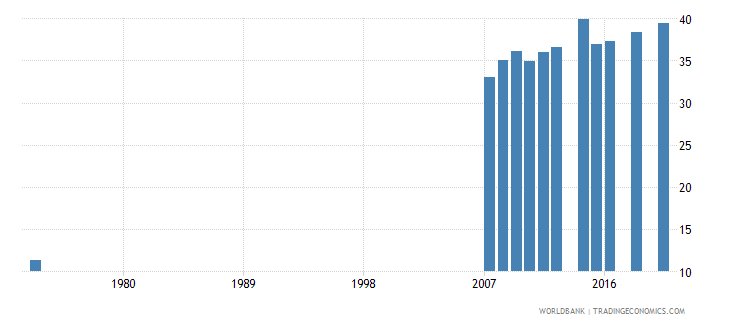 costa rica educational attainment at least completed upper secondary population 25 male percent cumulative wb data