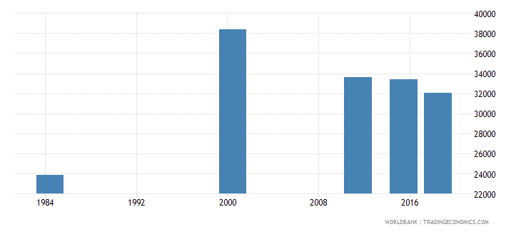 costa rica elderly illiterate population 65 years both sexes number wb data