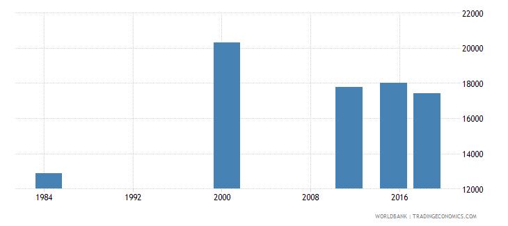 costa rica elderly illiterate population 65 years female number wb data