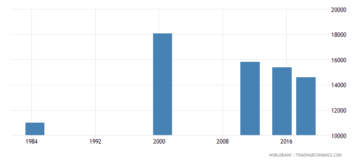 costa rica elderly illiterate population 65 years male number wb data