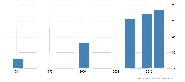 costa rica elderly literacy rate population 65 years female percent wb data