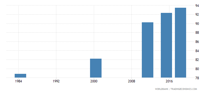 costa rica elderly literacy rate population 65 years male percent wb data