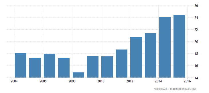 costa rica electricity production from renewable sources excluding hydroelectric percent of total wb data