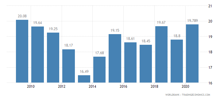 costa rica employment in industry percent of total employment wb data