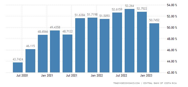 Costa Rica Employment Rate