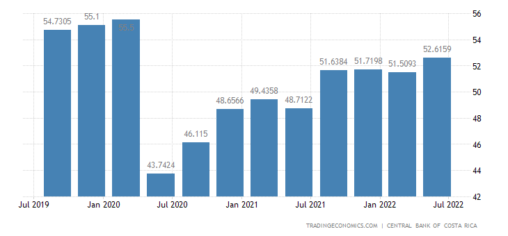 Costa Rica Employment Rate