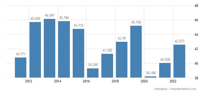 costa rica employment to population ratio 15 plus  female percent wb data