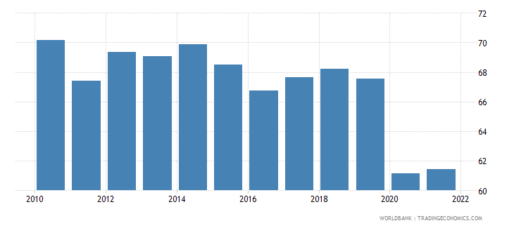 costa rica employment to population ratio 15 plus  male percent wb data