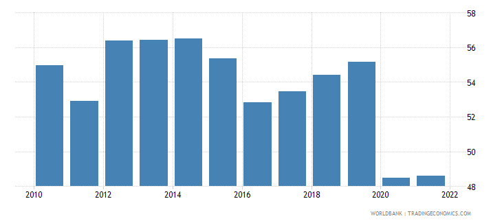 costa rica employment to population ratio 15 plus  total percent wb data