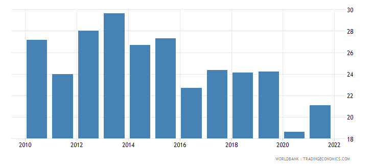 costa rica employment to population ratio ages 15 24 female percent national estimate wb data