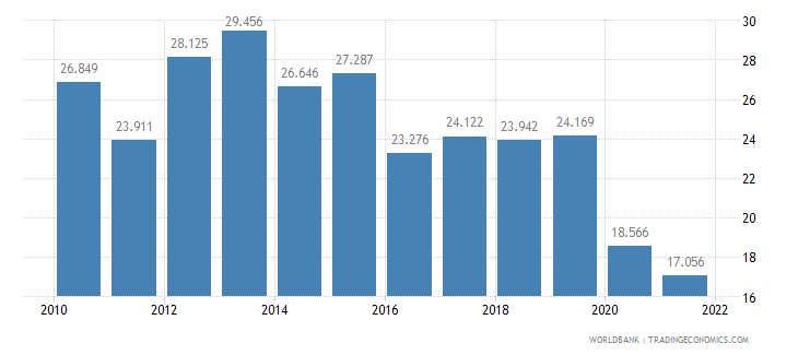 costa rica employment to population ratio ages 15 24 female percent wb data