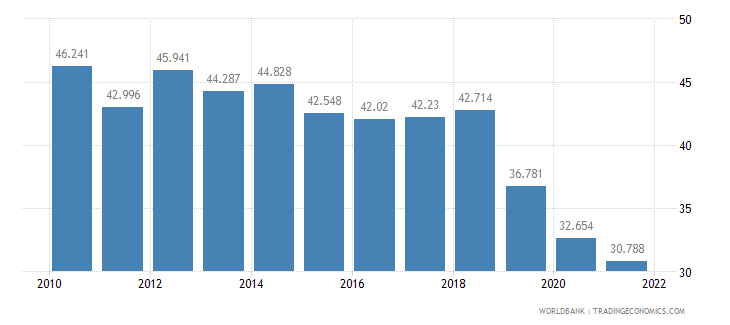 costa rica employment to population ratio ages 15 24 male percent wb data