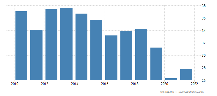costa rica employment to population ratio ages 15 24 total percent national estimate wb data