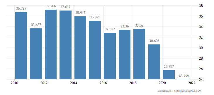 costa rica employment to population ratio ages 15 24 total percent wb data