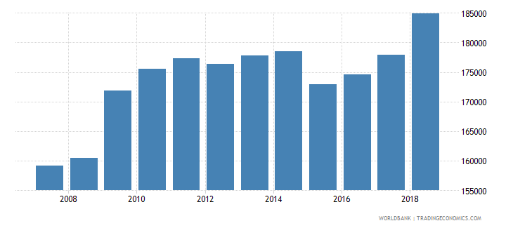 costa rica enrolment in secondary general female number wb data