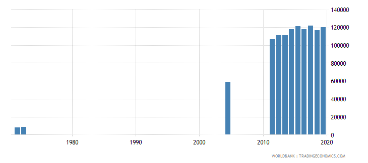 costa rica enrolment in tertiary education all programmes female number wb data