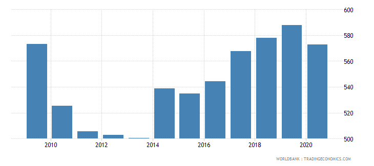 costa rica exchange rate new lcu per usd extended backward period average wb data