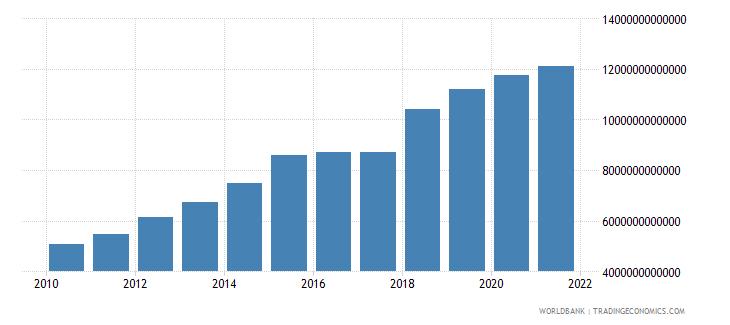 costa rica expense current lcu wb data
