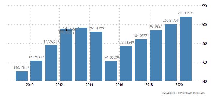 costa rica export value index 2000  100 wb data