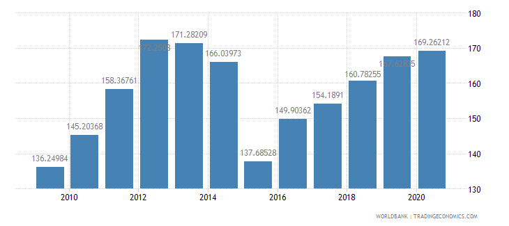 costa rica export volume index 2000  100 wb data