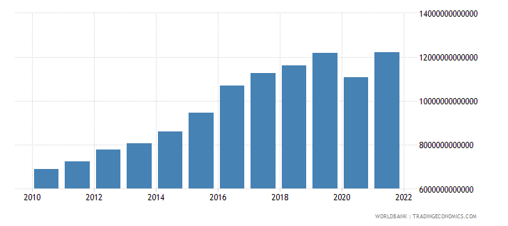 costa rica exports as a capacity to import constant lcu wb data