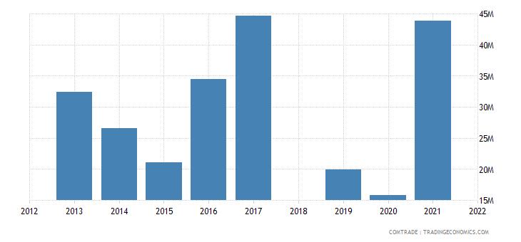 costa rica exports brazil