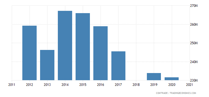 costa rica exports dominican republic