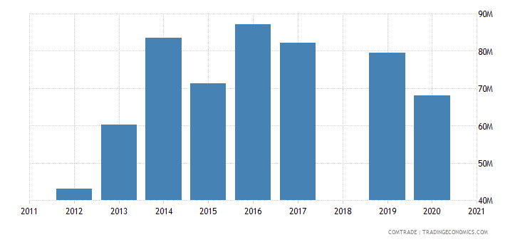 costa rica exports ireland