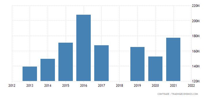 costa rica exports italy