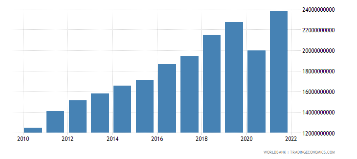 costa rica exports of goods and services bop us dollar wb data