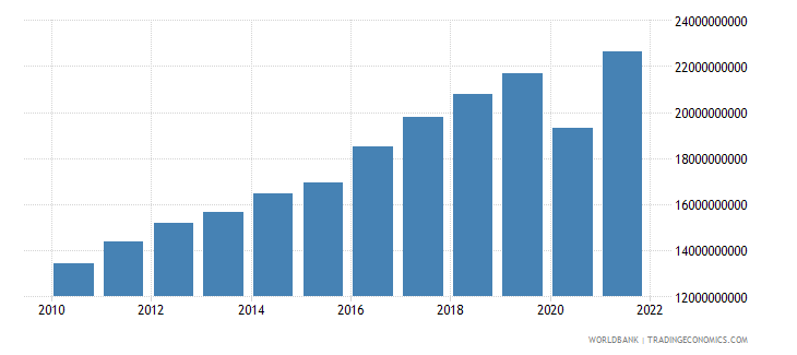costa rica exports of goods and services constant 2000 us dollar wb data