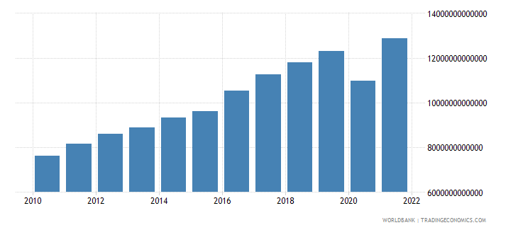 costa rica exports of goods and services constant lcu wb data