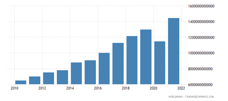 costa rica exports of goods and services current lcu wb data