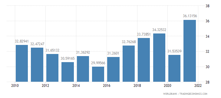 costa rica exports of goods and services percent of gdp wb data