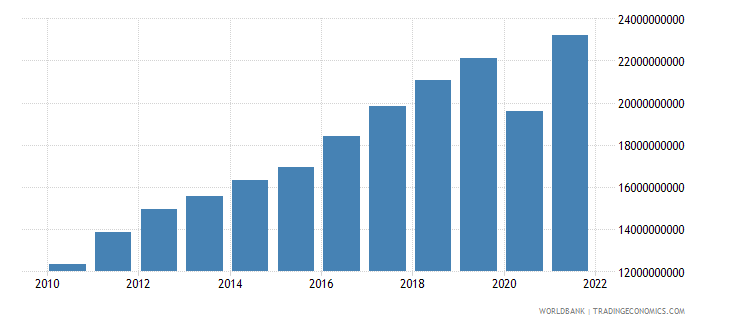 costa rica exports of goods and services us dollar wb data