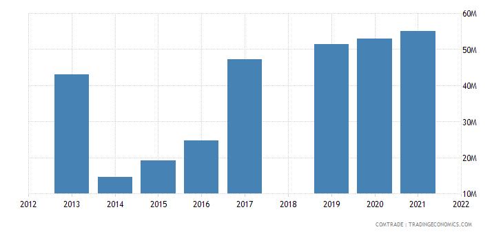 costa rica exports portugal