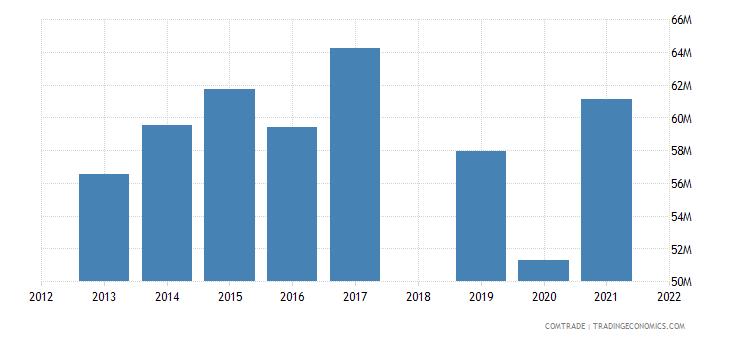 costa rica exports trinidad tobago