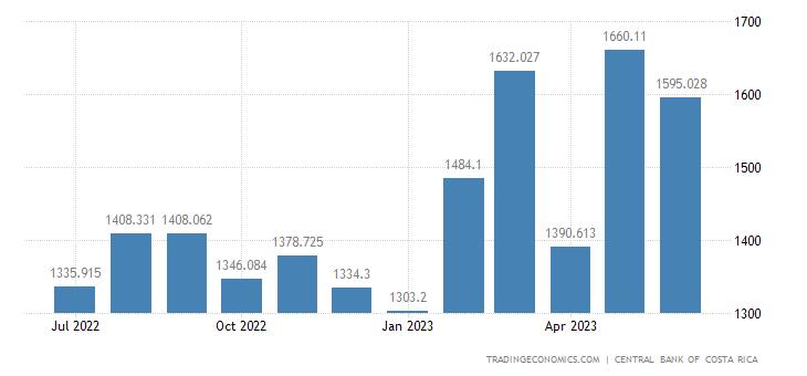 Costa Rica Exports