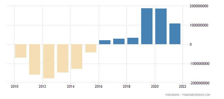 costa rica external balance on goods and services us dollar wb data
