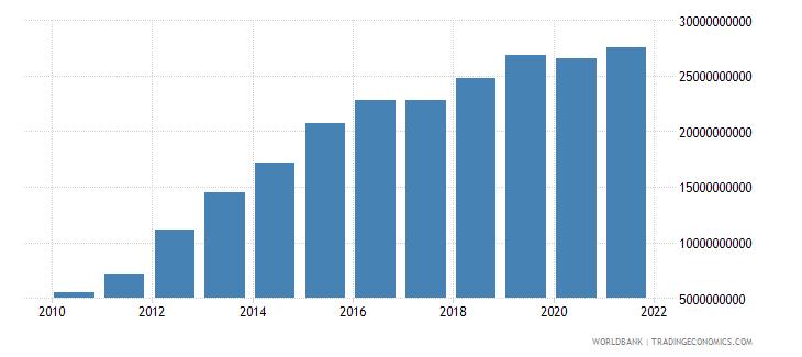 costa rica external debt stocks long term dod us dollar wb data