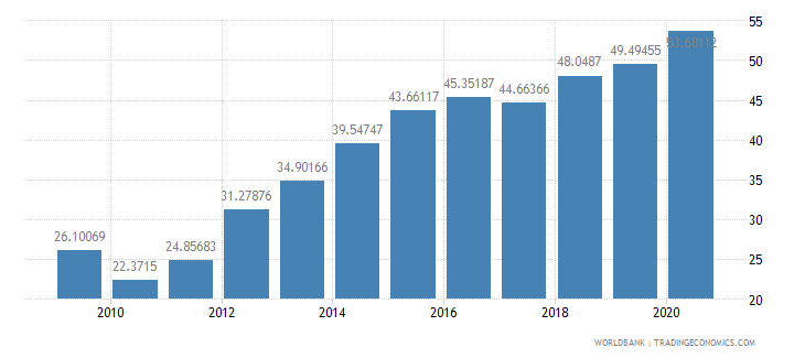 costa rica external debt stocks percent of gni wb data
